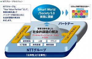 NTTグループ SDGS