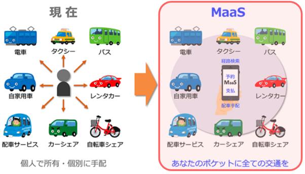 【連載 MaaSは日本社会を救うか?】第1回 MaaSの定義