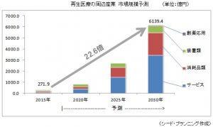 消耗品類やiPS細胞に関連するサービス市場の成長性