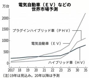 電気自動車の世界市場予測