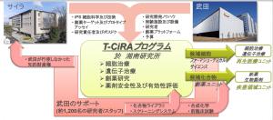 T-CiRA (タケダ-サイラ共同研究プログラム)