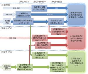 官民 ITS 構想・ロードマップ 2019」の 自動運転に関するロードマップ