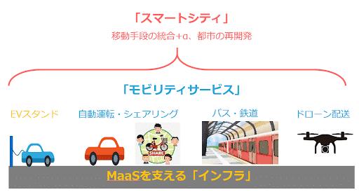 【連載 MaaSは日本社会を救うか?】第2回 MaaS 3つのビジネス領域