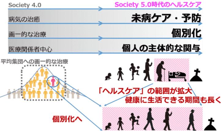 Society5.0医療の概要