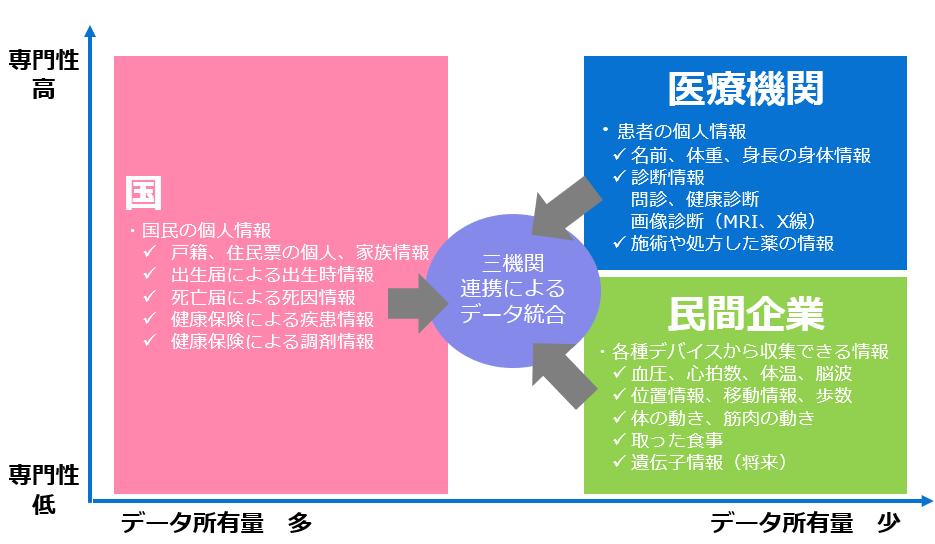 各機関が保有する医療データの分類