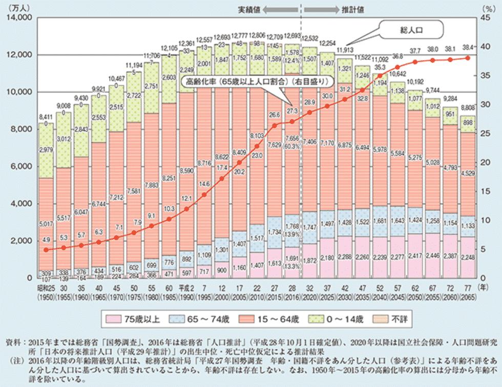 〈高齢化の推移と将来推計〉