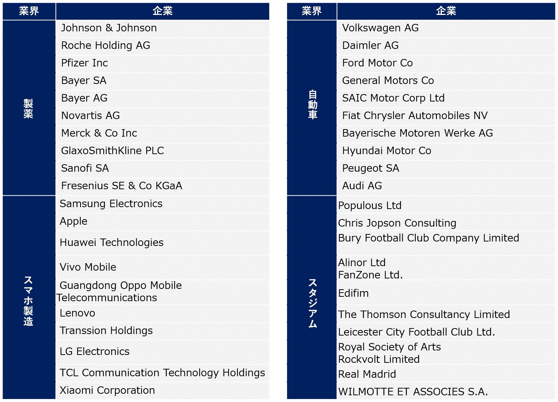 企業一覧の図表